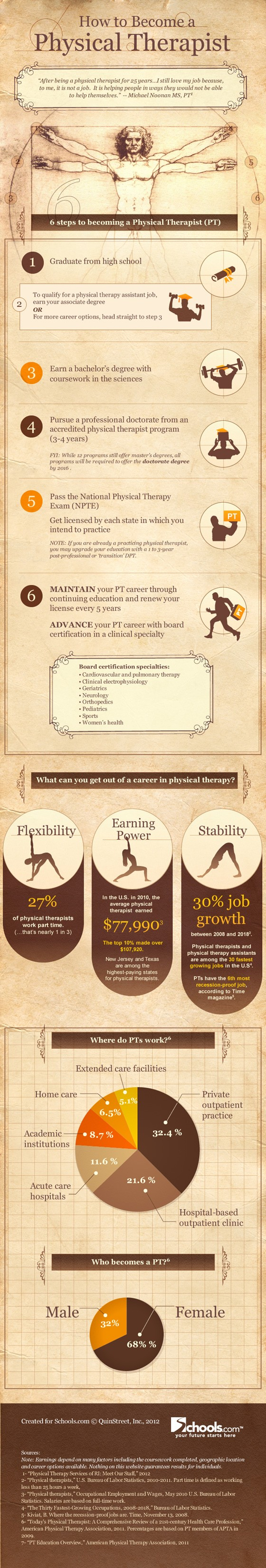 Infographic showing information related to a career in physical therapy.