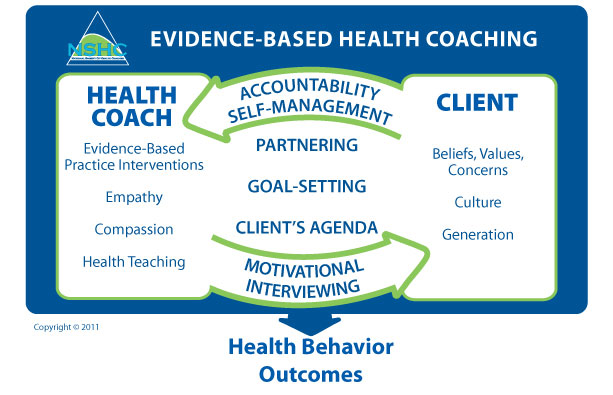 Diagram of health behavior outcomes created by the Naitonal Society of Health Coaches