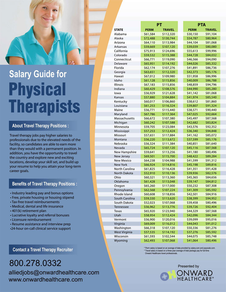 Physical Therapist Assistant glasgow universities and colleges list