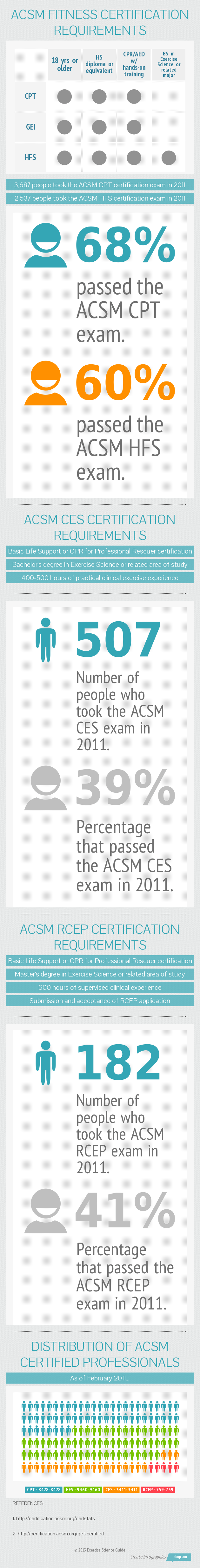 Infographic showing ACSM cert requirements and exam stats.