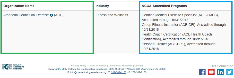 Table of American Council of Exercise certification that are accredited by the NCCA